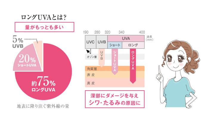 肌に届く約95%以上が、UVA